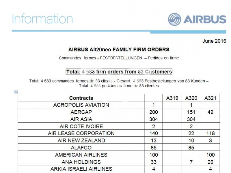 A320neo Family Firm Orders