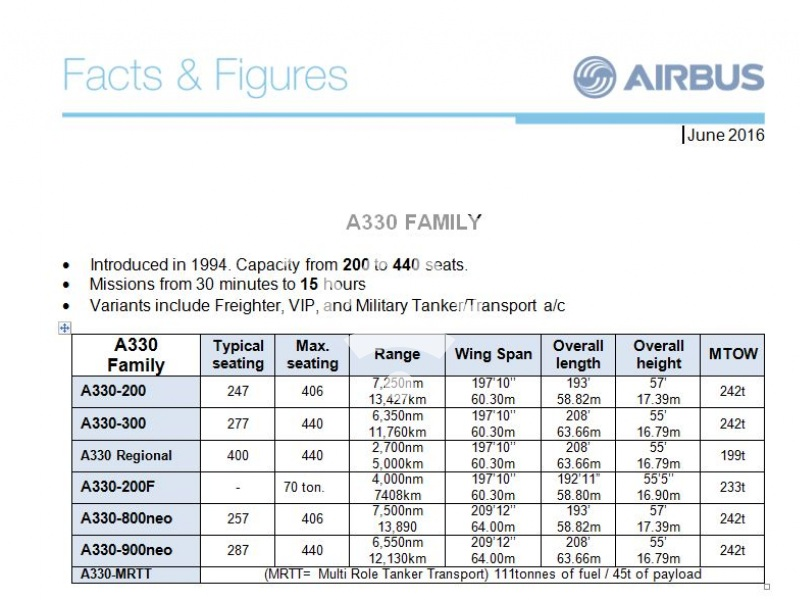 A330 Family: Facts & figures