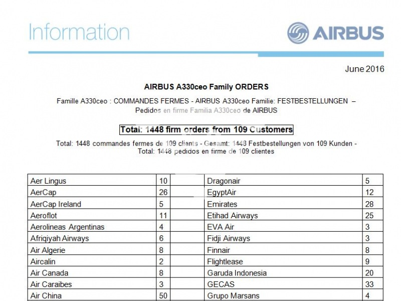 A330ceo Family Orders