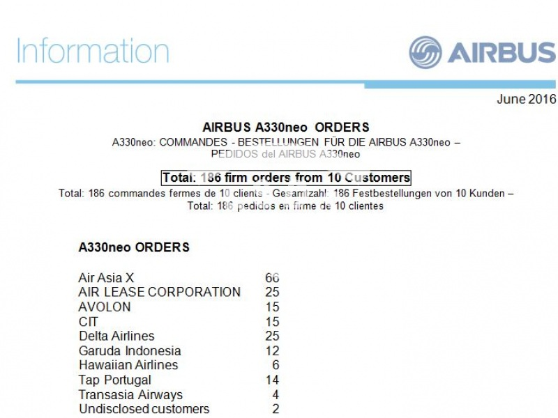 A330neo Orders