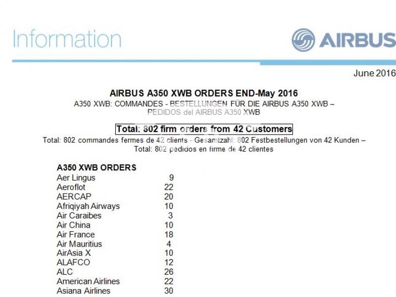 A350 XWB Orders