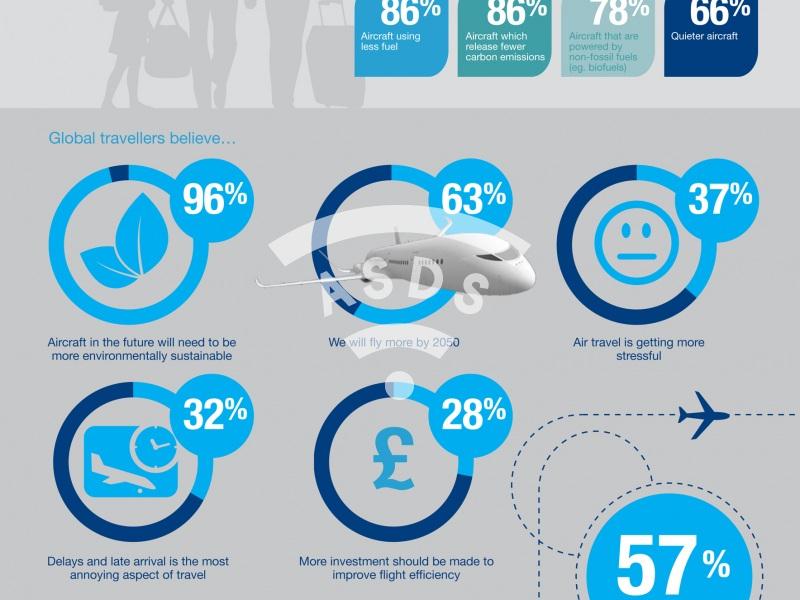 Airbus: The future of flight in 2050