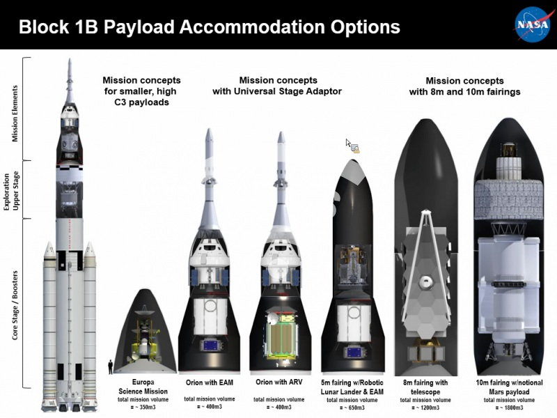 SLS Block1 options