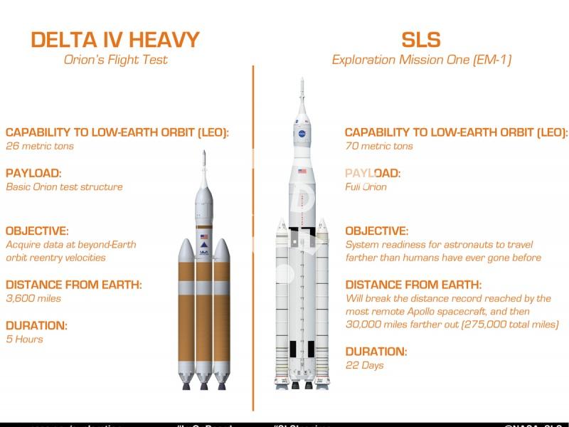 SLS versus Delta IV H