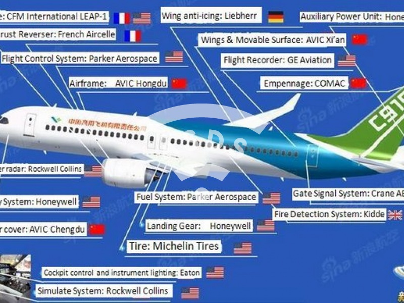 COMAC C919 industrial partners