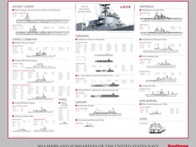 The US Navy fleet in 2015