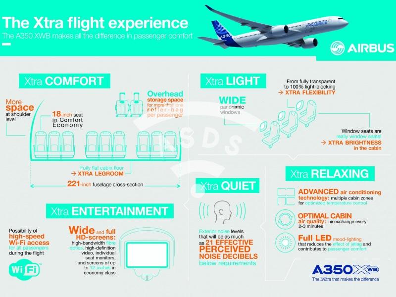 A350 XWB, the Xtra flight experience