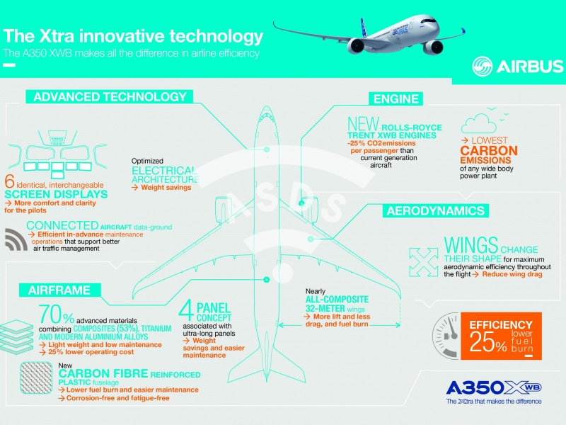 A350 XWB, Innovative Technology