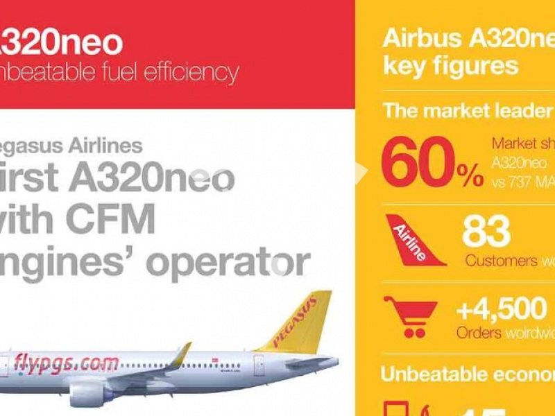 A320neo Pegasus Airlines