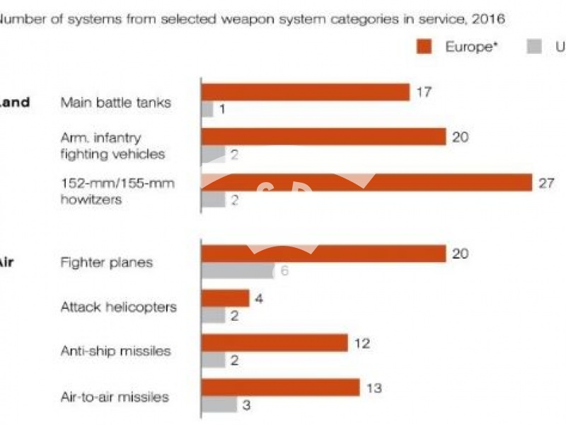 Number of European vs US major weapon systems