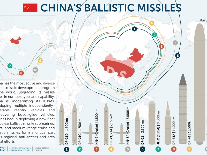 China's ballistic missiles