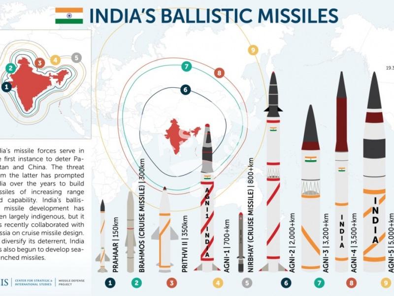 India's ballistic missiles