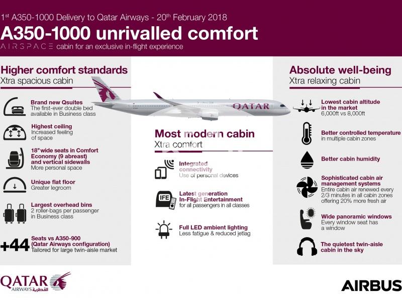Qatar Airways A350-1000 unrivalled comfort