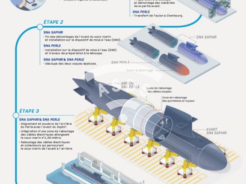 SNA Perle : les étapes d'une réparation de sous-marin nucléaire d'attaque par hybridation