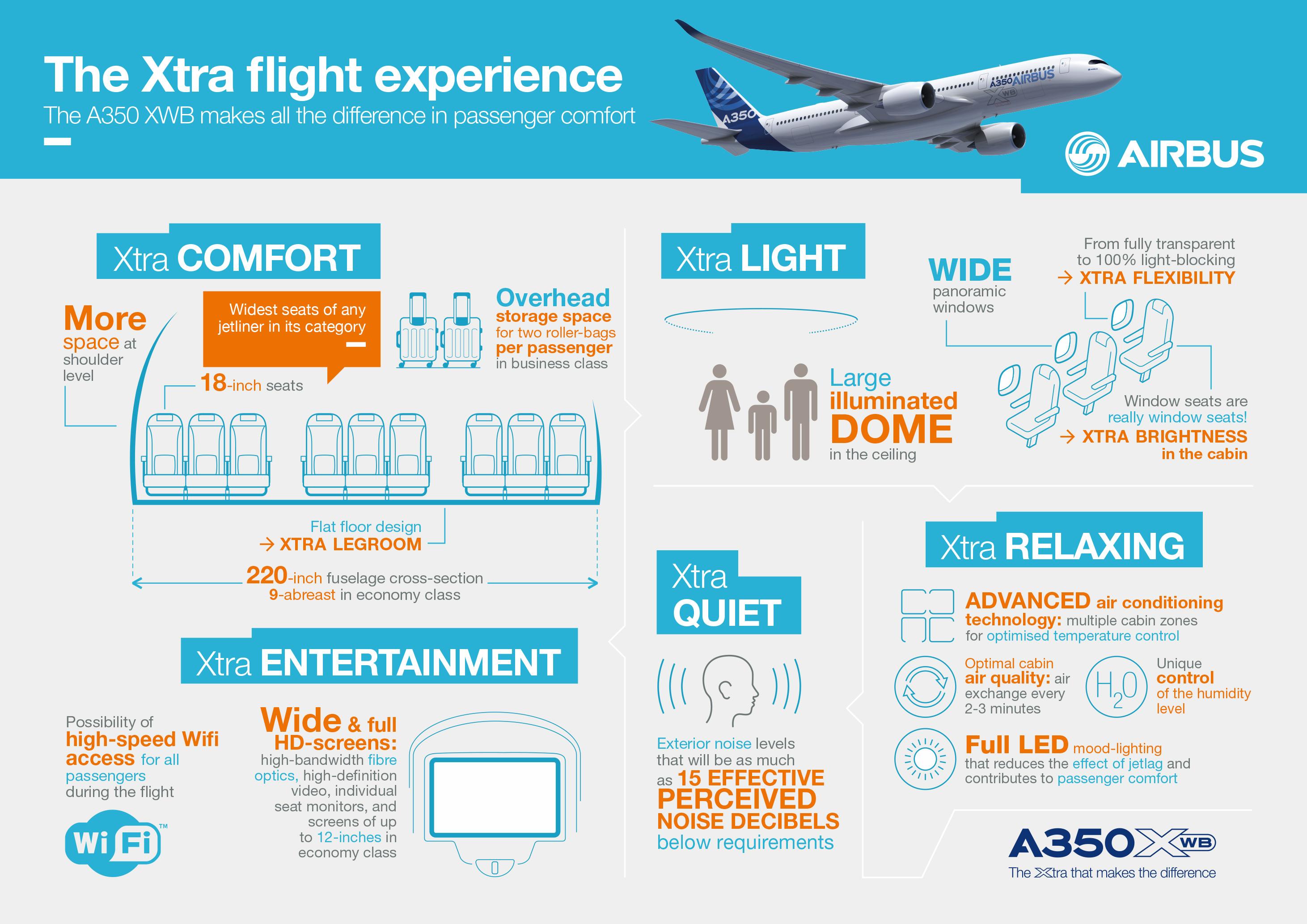 A350 XWB The Xtra flight experience