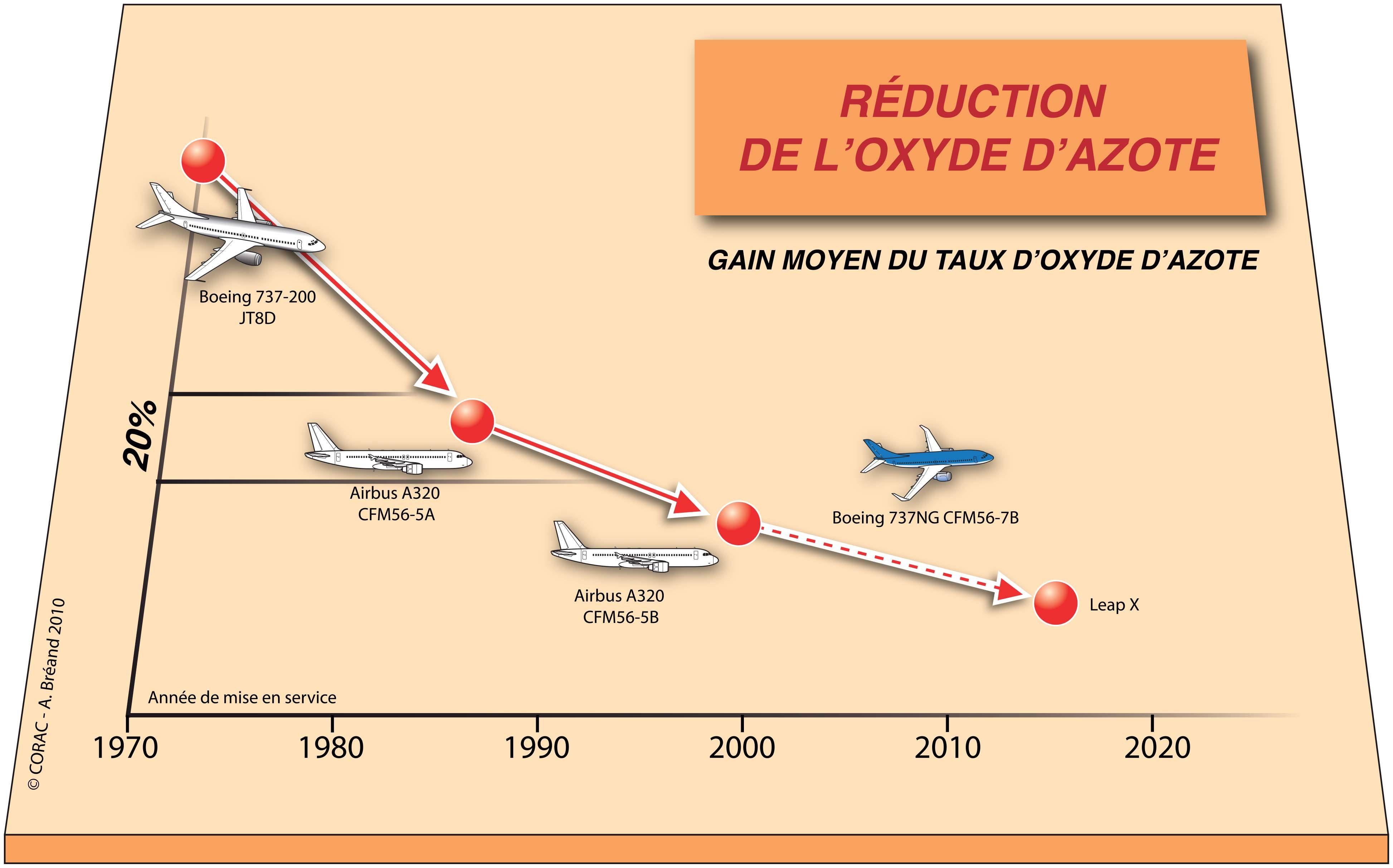 Réduction des émissions d'oxyde d'azote
